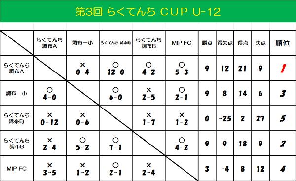☆第3回 らくてんちカップ