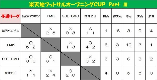 ☆楽天地フットサルオープニングCUP part3☆