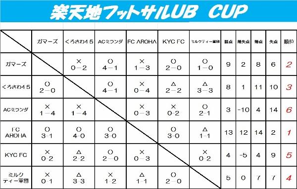 ☆楽天地フットサルUB CUP☆
