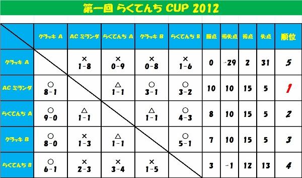 ☆第一回 らくてんち CUP☆