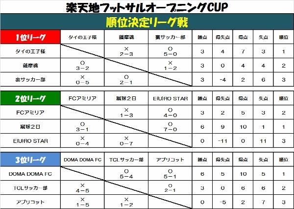 ☆楽天地フットサルオープニングCUP part1☆