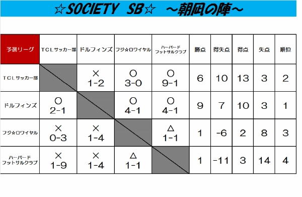 ☆SOCIETY SB☆~朝凪の陣~ 結果