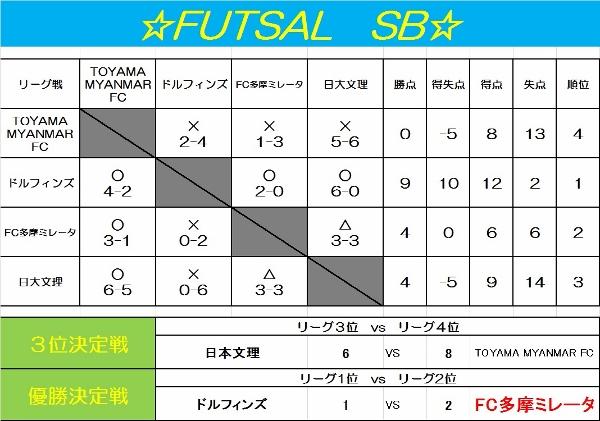 1/25 ☆FUTSAL SB☆