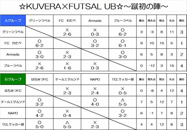 ☆KUVERA×FUTSAL UB☆~蹴初の陣~