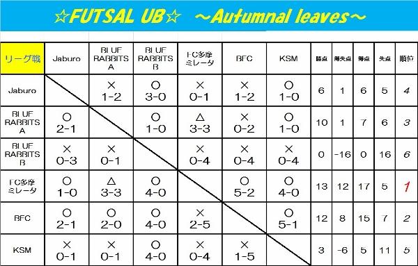 ☆FUTSUL UB☆~Autumnal leaves~
