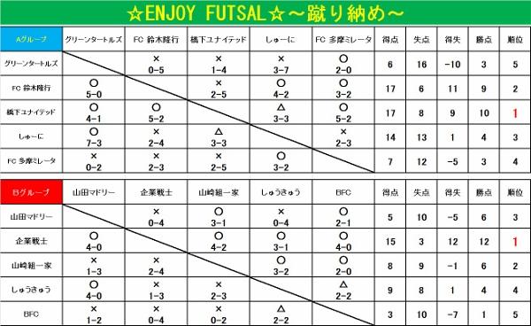 ☆FUTSUL☆~蹴り納め~