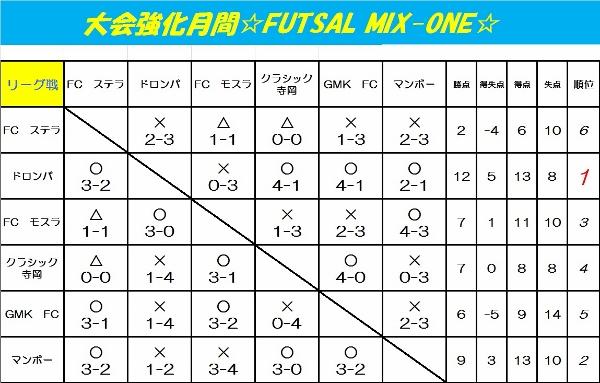 フットサル大会強化月間☆FUTSAL MIX-ONE☆
