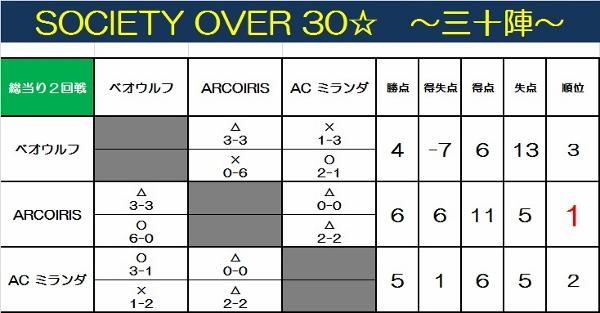 SOCIETY OVER 30~三十陣~