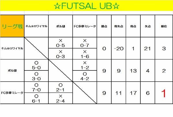 ☆FUTSAL UB☆
