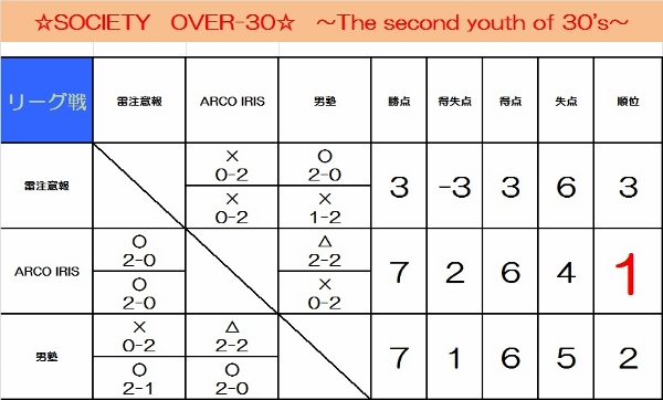 ☆SOCIETY OVER-30☆ ~The second youth of 30's~