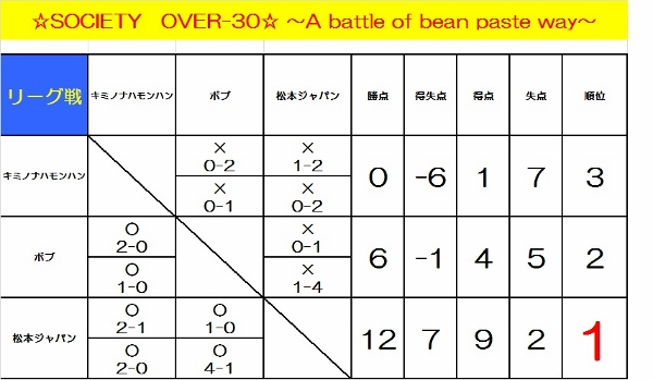 ☆SOCIETY OVER-30☆ ~A battle of bean paste way~