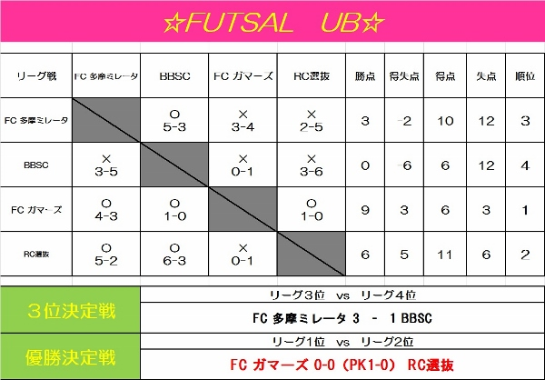 ☆FUTSAL UB☆~夏限定!特別価格~