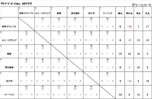 4/5 R・F・C・K-CUP UBクラス