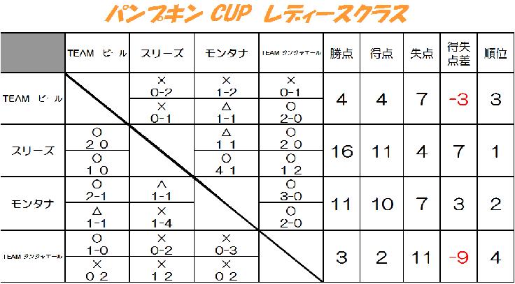 パンプキンCUP★レディースクラス