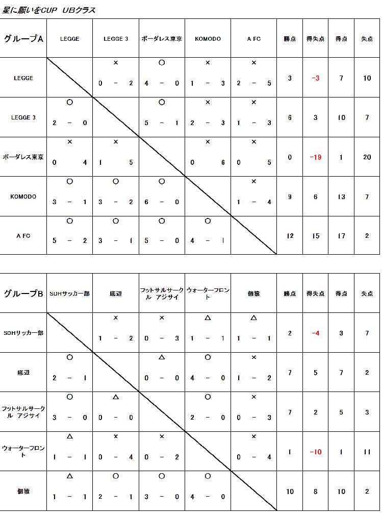 7/8星に願いをCUP★