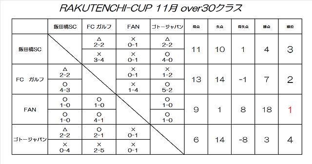 RAKUTENCHI CUP 11月 Over30