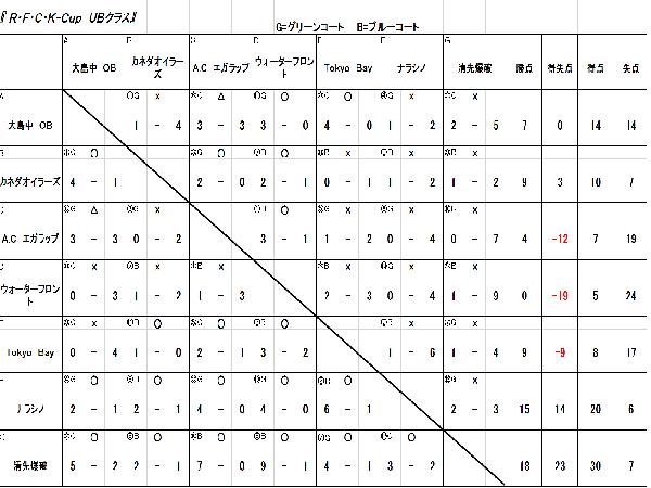 5/10 R・F・C・K-CUP UBクラス