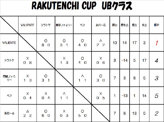 RAKUTENCHI CUP 8月