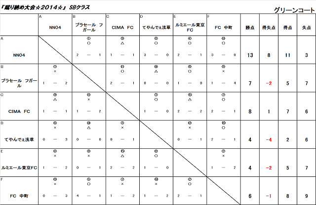 蹴り納め大会☆2014☆SBクラス