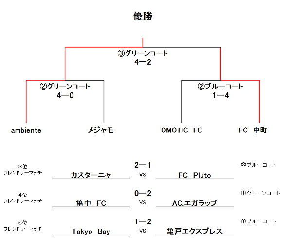 R・F・C・K-CUP SBクラス