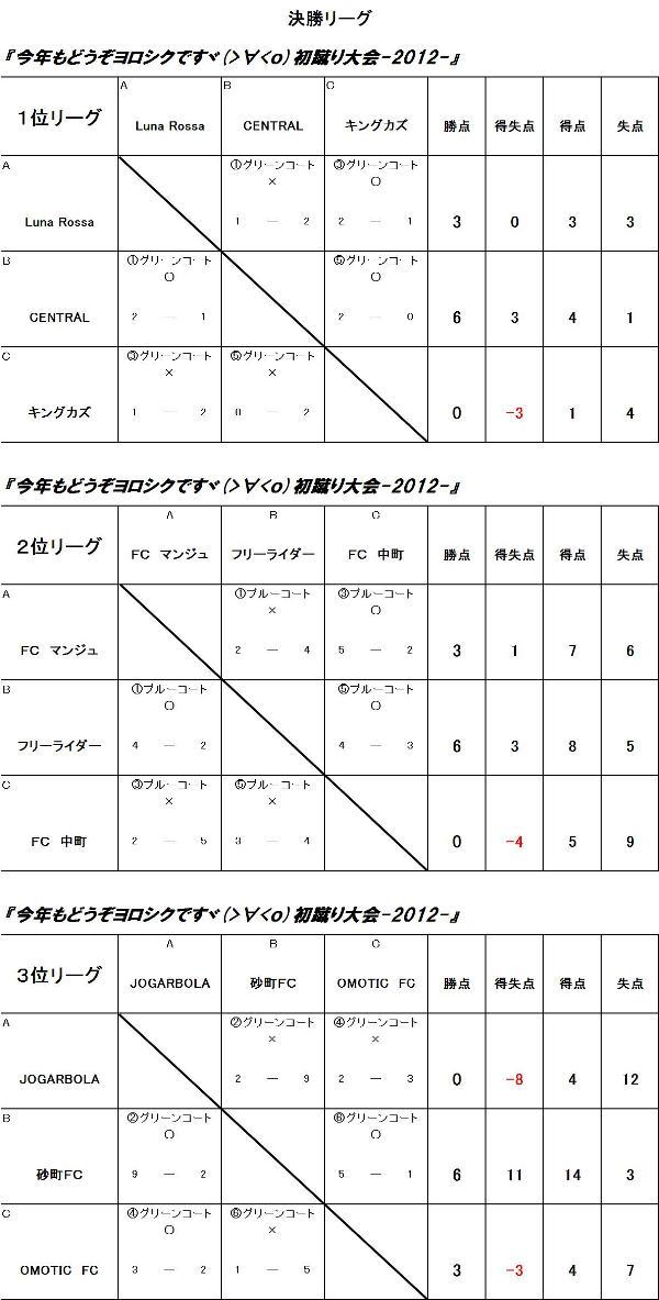 今年もどうぞヨロシクですヾ(>∀<o)初蹴り大会-2012- SBクラス