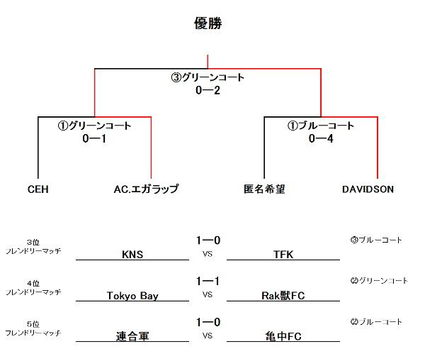 今年もどうぞヨロシクですヾ(>∀<o)初蹴り大会-2012- UBクラス