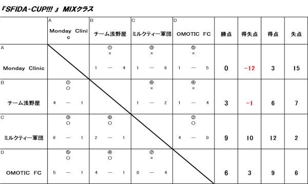 SFIDA-CUP MIXクラス
