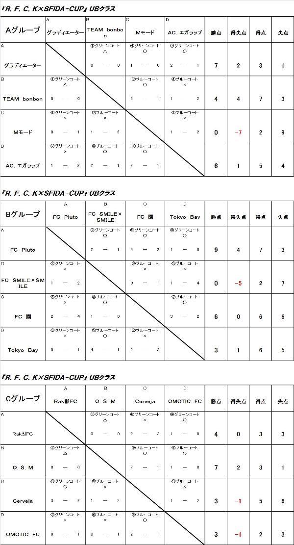 R・F・C・K x SFIDA-Cup UBクラス