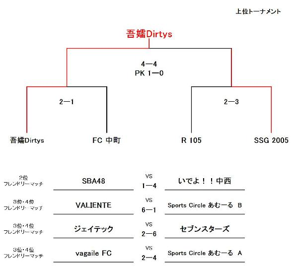 goleador-Cup SBクラス