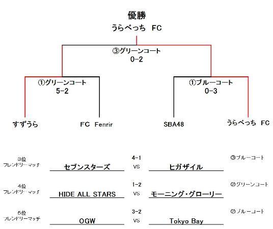 R・F・C・KーCup UBクラス