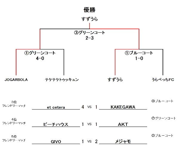 蹴り納め ~Championship 2012~ UBクラス