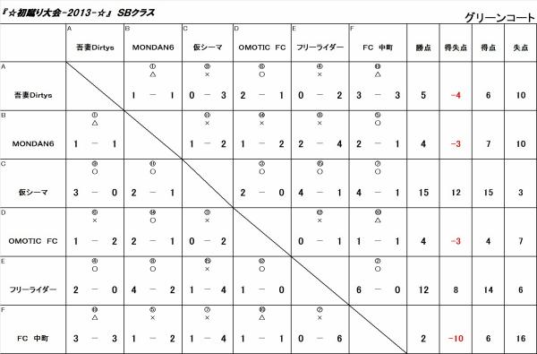 初蹴り大会☆2013 SBクラス