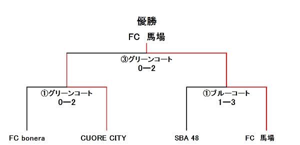 SFIDA-Cup UBクラス