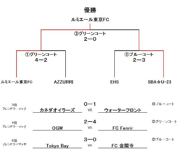 R・F・C・K-Cup UBクラス