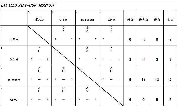 Les Cinq Sens-Cup MIX①クラス