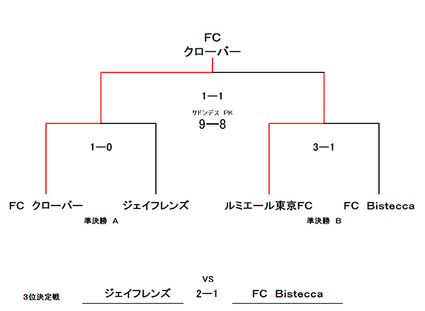 R・F・C・K-Cup MIX①クラス