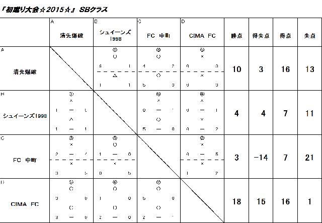 初蹴り大会☆2015☆ SBクラス
