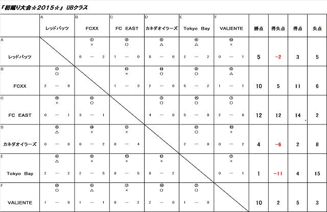 初蹴り大会☆2015☆ UBクラス