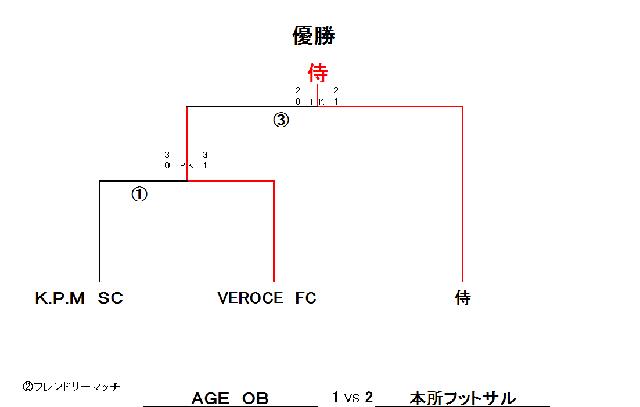 2/8 R・F・C・K-Cup UB