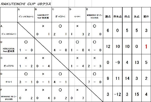 RAKUTENCHI CUP 7月 UB