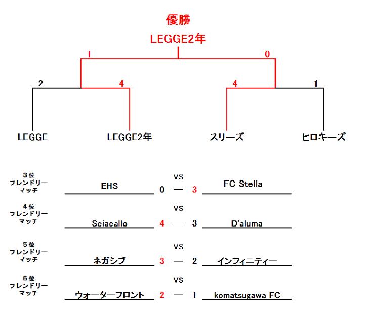 平成最後の蹴り納めCUP【UBクラス】