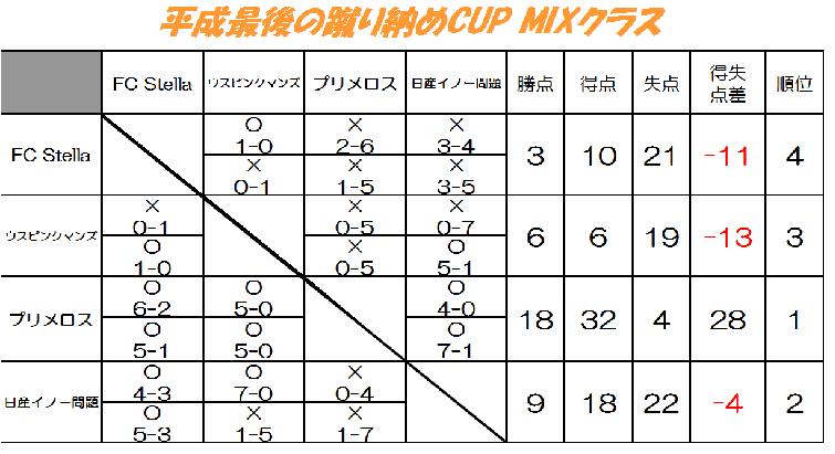平成最後の蹴り納めCUP【MIXクラス】