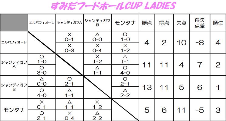 すみだフードホールCUP-LADIES
