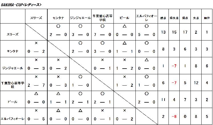 SAKURA-CUP<レディースクラス>