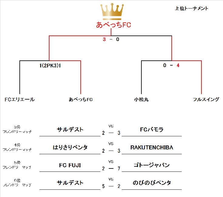 風呂の日CUP<UBクラス>