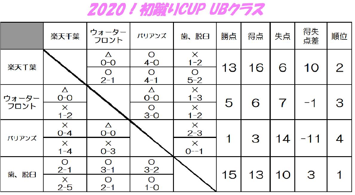 2020!初蹴りCUP-UB