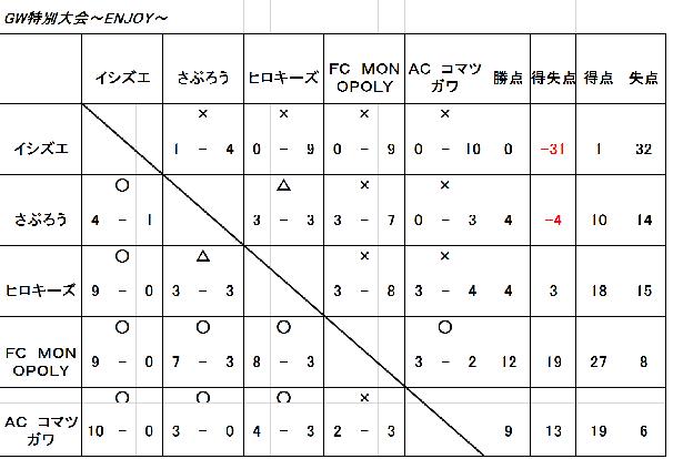 5/4GW超特価大会~ENJOYクラス~
