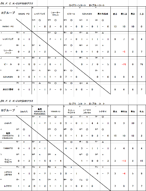 3/8 R・F・C・K-Cup UBクラス