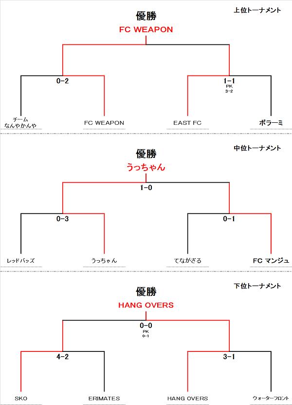 蹴り納め大会 2015 UB