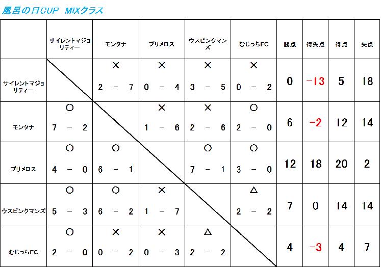 11/5(日) RYUSEI-CUP MIX
